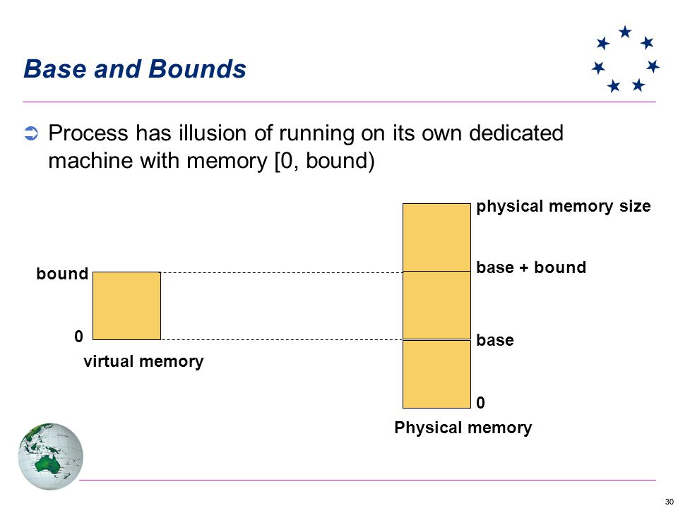 Base and Bounds Process has illusion of running on its own dedicated machine with memory [0, bound)